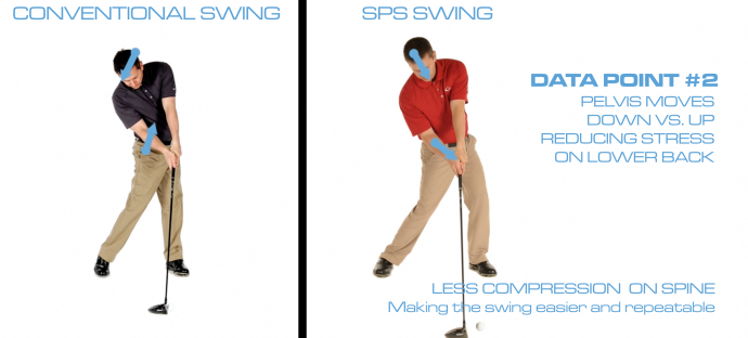 The Single Plane Swing